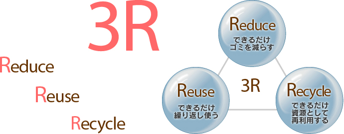 3R Redece Reuse Recycle